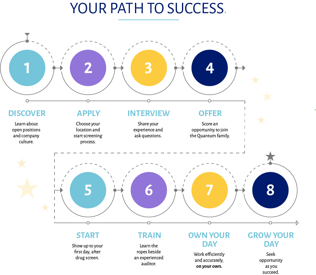 quick hire path to success
