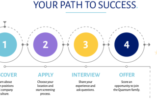 get hired path to success
